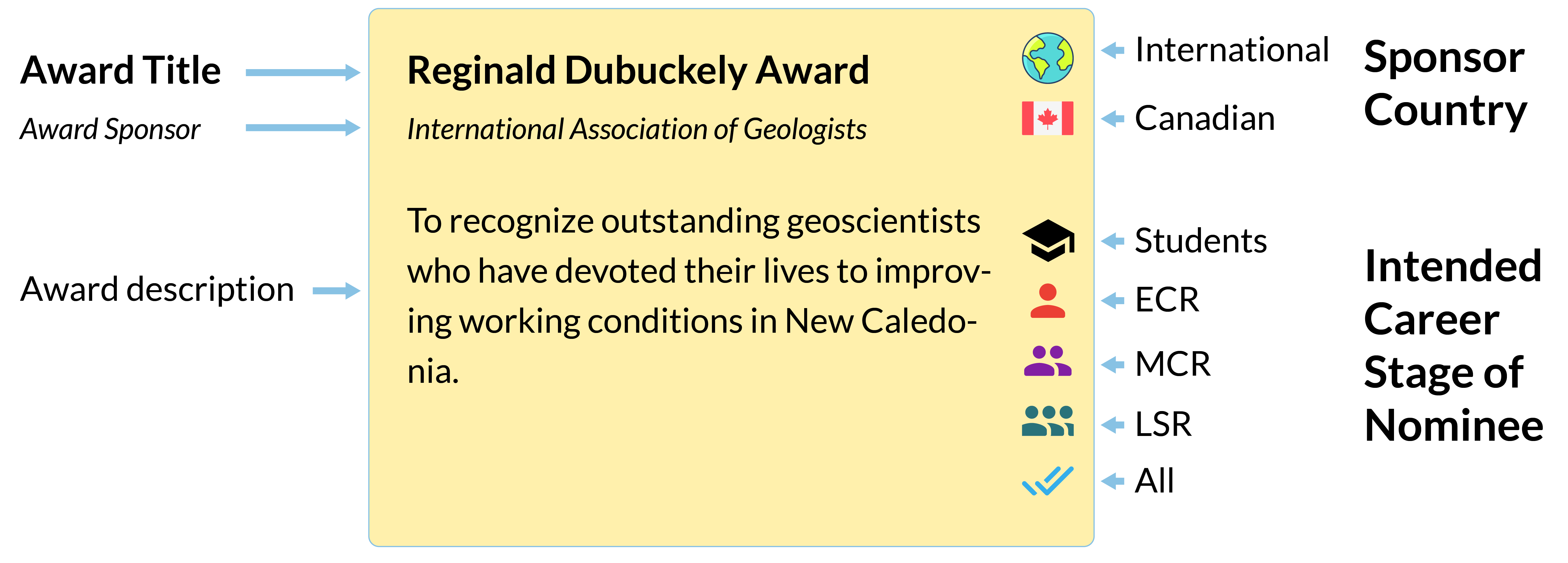 An image describing the components of an Earth Science Award